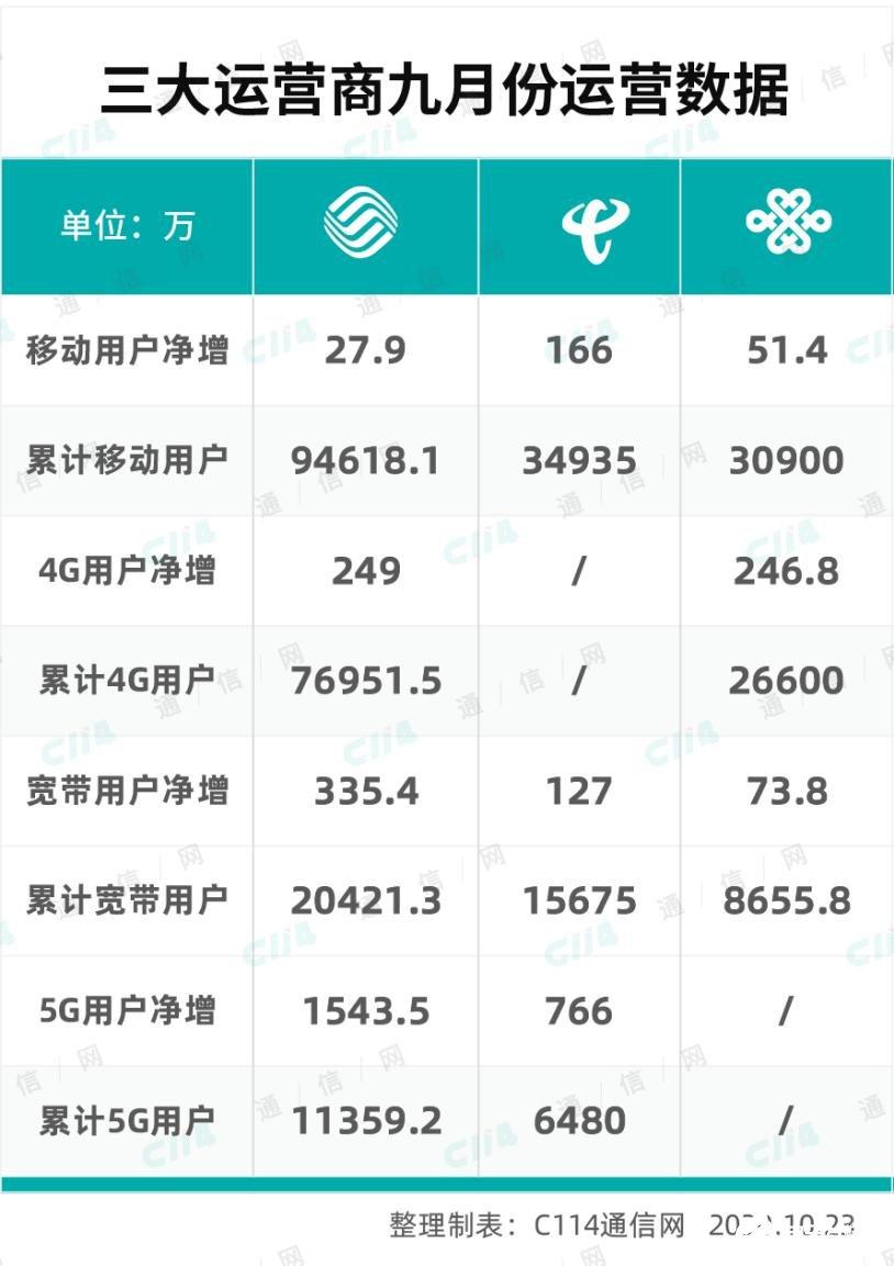 """三大运营商开启""""回温""""模式,9月运营数据可观"""