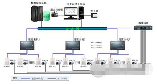监狱在线巡更管理系统的架构、特点及功能实现