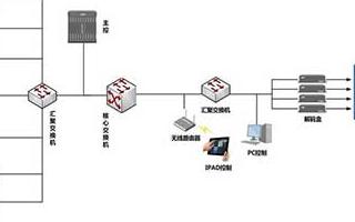 大华分布式显控解决方案的结构组成和功能实现