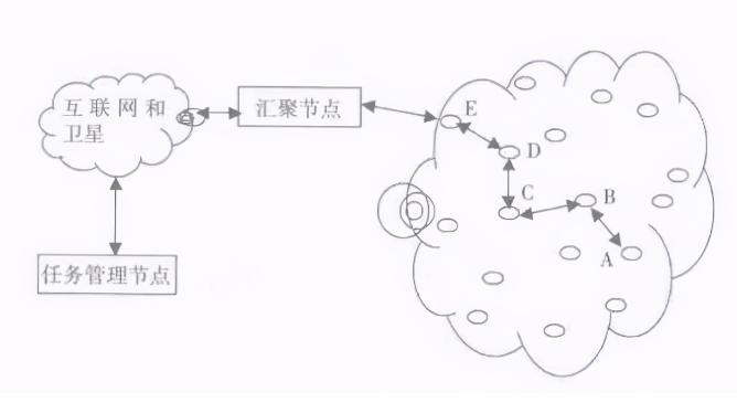 无线传感器网络中节点解析