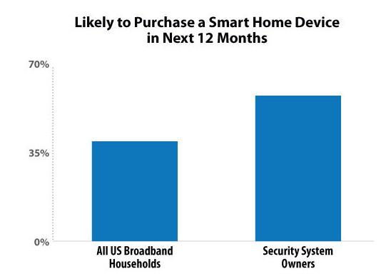 美国所有安全系统和智能家居设备的安装方法已趋于自...