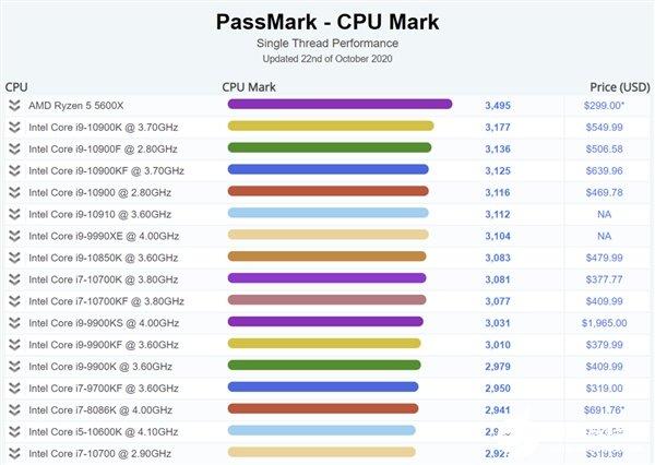 AMD锐龙5 5600X桌面处理器跑分出炉,冲上单线程全球第一