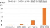 AI+新药领域融资总额已超45亿美元
