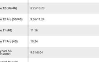 iPhone 12开启5G网络后续航能力下降多达2小时