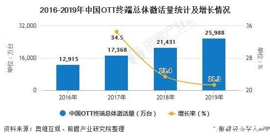 中国OTT终端激活量快速增长,用户渗透率接近46%