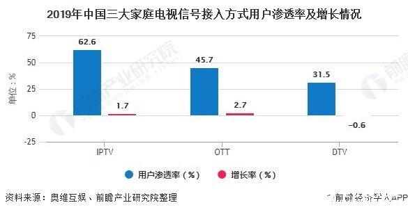 2019年中国三大家庭电视信号接入方式用户渗透率及增长情况