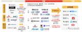 中国FPGA芯片产业链上下游市场分析