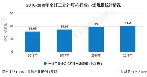 全球工业计算机应用广泛,预计2025年市场规模将达到57亿美元
