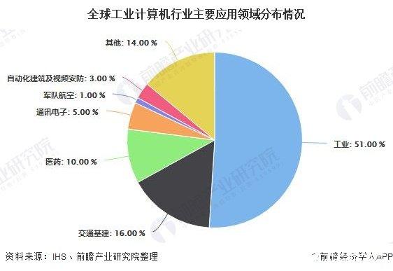 全球工业计算机行业主要应用领域分布情况
