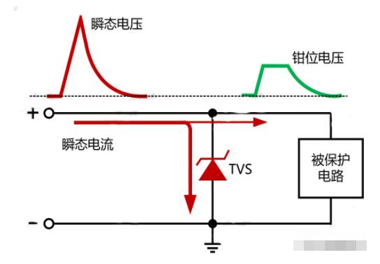 TVS工作原理和关键参数_TVS选型过程