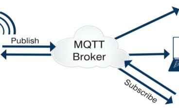 干货:MQTT协议开发入门