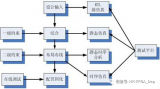 带你深入了解FPGA开发流程