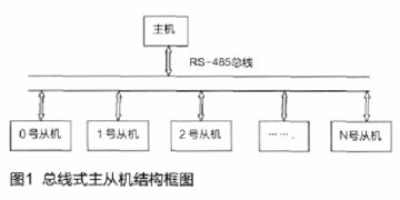 基于ATMEG128L-8AI处理器和RS-485总线实现多路温度测试系统的设计