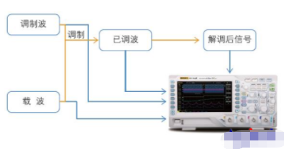 普源示波器DS1000Z系列在調制解調電路信號測量中的應用