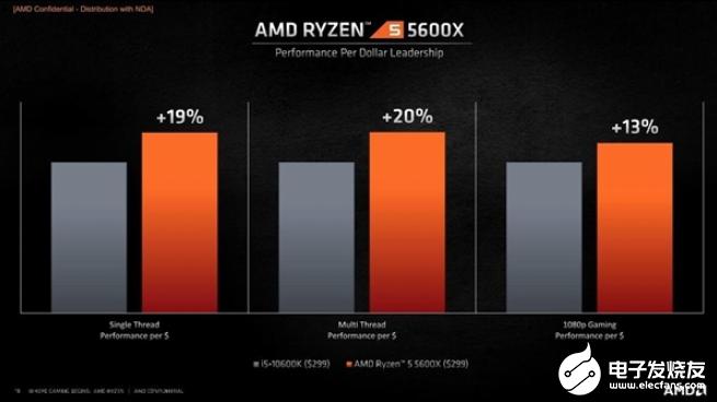 AMD锐龙5 5600X夺下单核跑分全球第一,力压Intel酷睿i9
