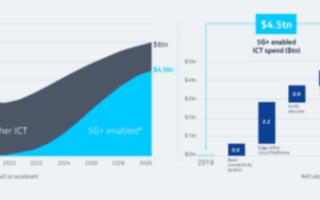 虚拟专网是性价比最高的专网服务业态,破解多元化主体的竞争