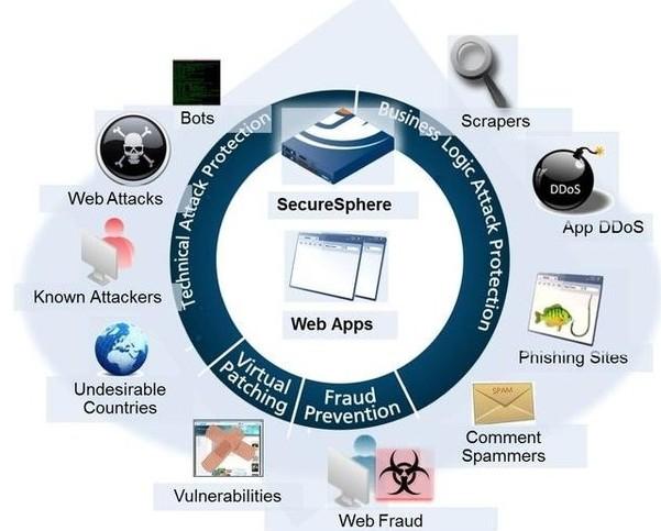 jSonar在单一平台内实现了与任何本地和云环境中所有数据存储库的集成