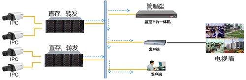 大华海量数据存储系统的性能特点和实现