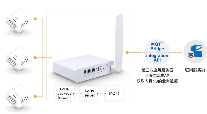 为什么推荐选择LoRa环境传感器,它的应用优势是什么
