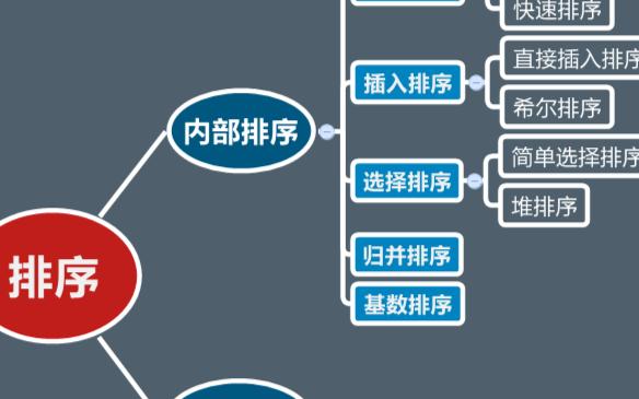 程序员的内功:C语言八大排序算法