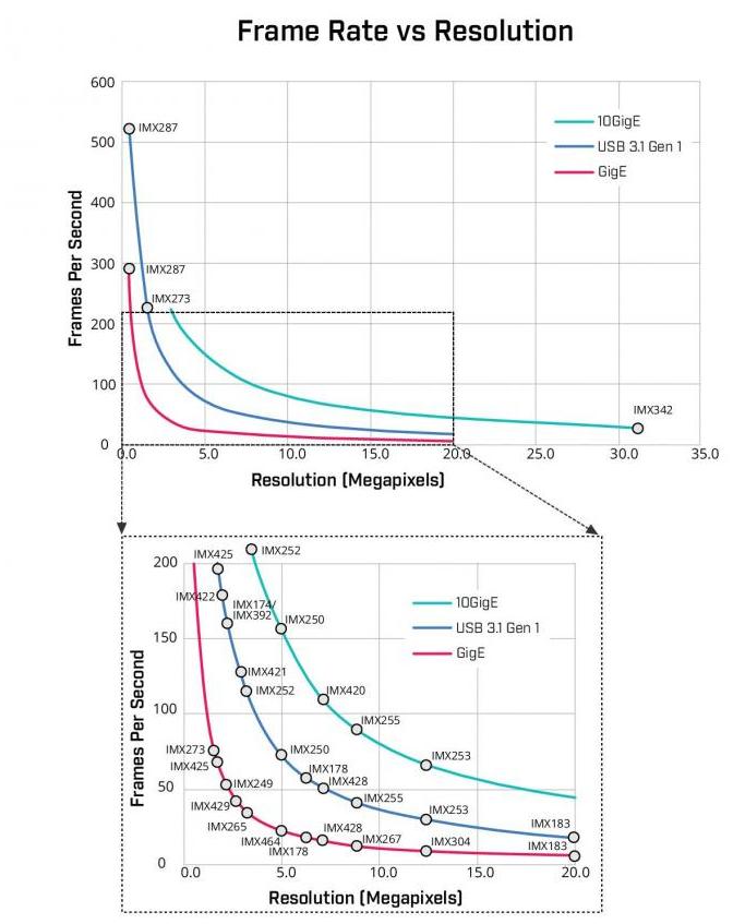 机器视觉接口的两种形式和类型介绍