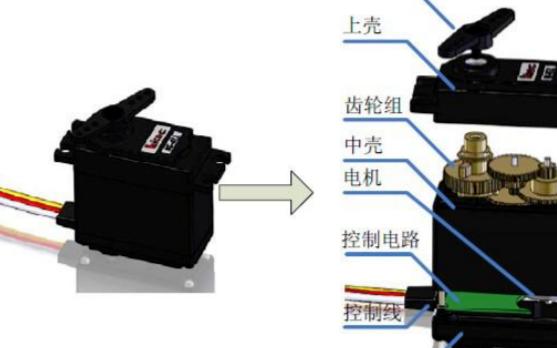非常适合在关节型机器人产品使用的舵机原理和实现