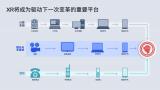 5G、AI促进下XR技术的发展趋势