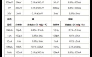 普賽斯S系列源表的參數比較和到底有什么差別