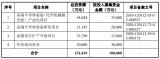 华海清科科创板上市申请 为中芯国际等提供CMP设备