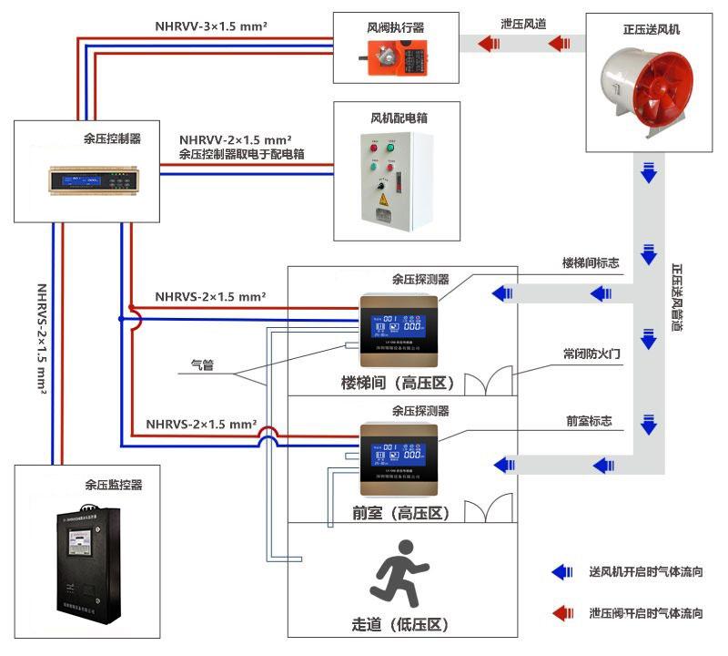 余压监控系统可提高消防通道管理安全上的监督功能