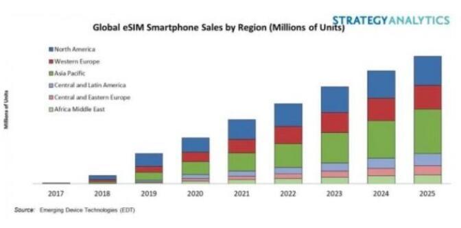 2020年,支持eSIM的智能手机将占西欧所有智能手机出货量的32%