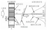 光波导光学相控阵的原理