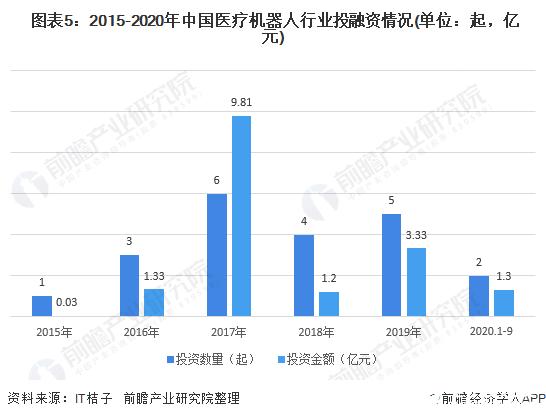 图表5:2015-2020年中国医疗机器人行业投融资情况(单位:起,亿元)
