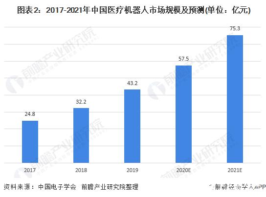 图表2:2017-2021年中国医疗机器人市场规模及预测(单位:亿元)