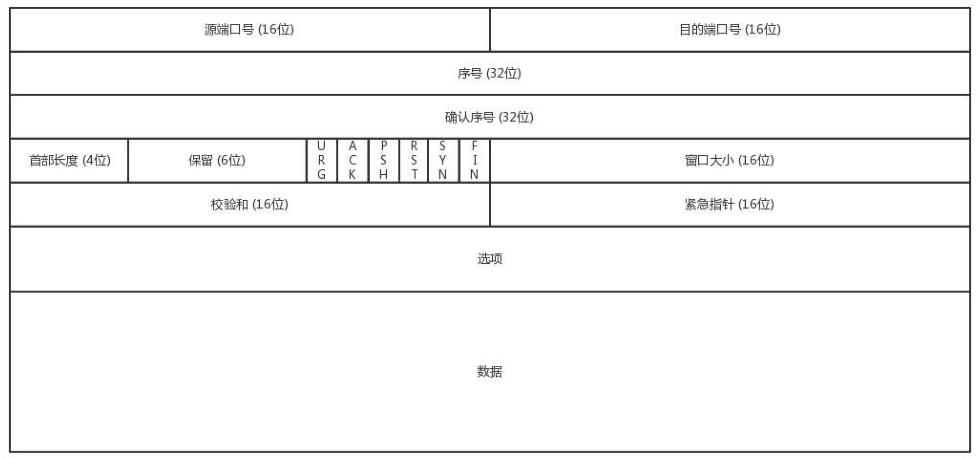 網絡協議:TCP的三次握手,四次揮手技術解析
