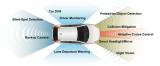 目前全球平均每辆汽车中有超过230个安森美半导体器件