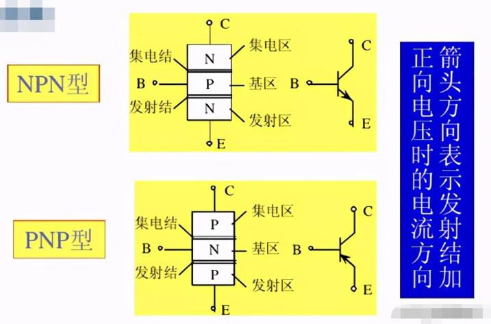 双极型晶体管的结构_工作原理及特性曲线