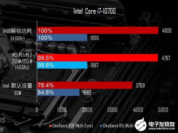 微星B460/H410主板BIOS升级:CPU散热器自适应、8核狂超255W