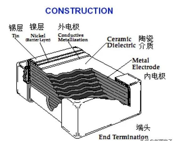 陶瓷电容结构分类_多层陶瓷电容的失效原因