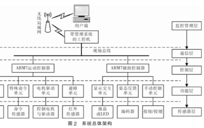 如何使用CAN总线实现磁导航AGV控制系统的设计资料概述