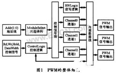 基于可编程逻辑器件实现PWM控制器的设计