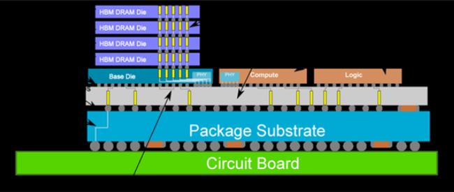 解读台积电黑科技:可做到一颗CPU集成192GB