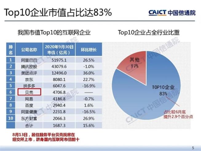 2020年中国最值钱的互联网十大公司榜单出炉