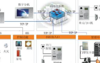基于TCP/IP网络的住宅小区qy88千赢国际娱乐化融合系统的功能与实现