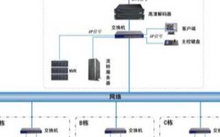 基于TCP/IP传输和高清网络系统架构实现视频监控系统的设计
