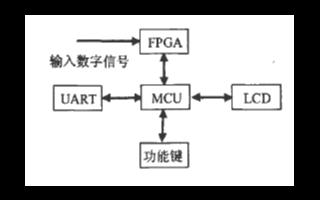 基于FPGA芯片实现单片式8路高速数字信号分析仪...
