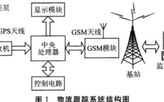 基于MSP430单片机和GPS技术实现物流跟踪系...