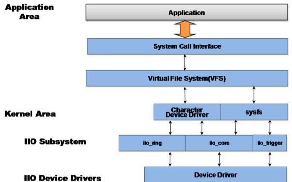 Linux 开发IIO子系统入门