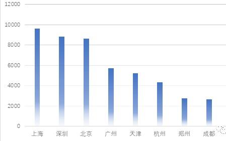 上海限外牌新规对新能源汽车的拉动作用