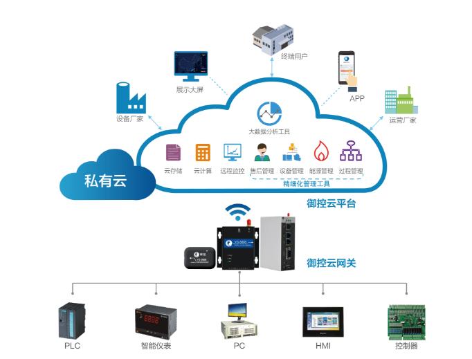 工业物联网平台具备的特点